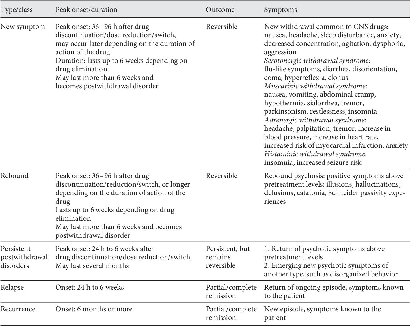 Antipsychotic-Induced Dopamine Supersensitivity Psychosis