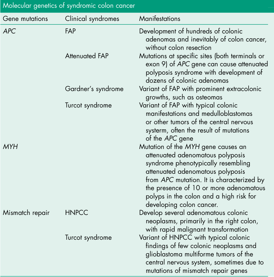 Table 3 From Pathophysiology Clinical Presentation And Management Of Colon Cancer Semantic Scholar