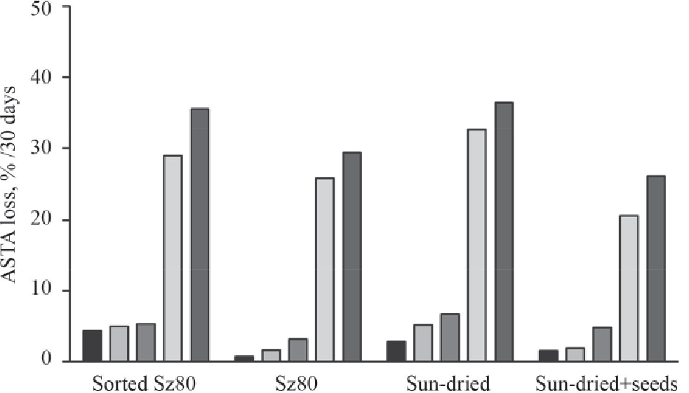 Figure 1 from KINETICS OF CAROTENOID DEGRADATION IN SPICE