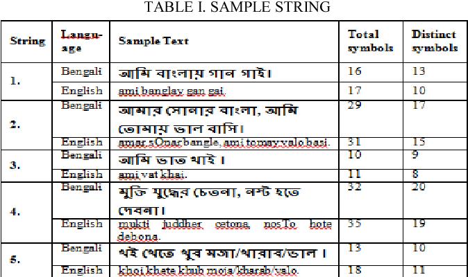 Transliteration Based Bengali Text Compression using Huffman