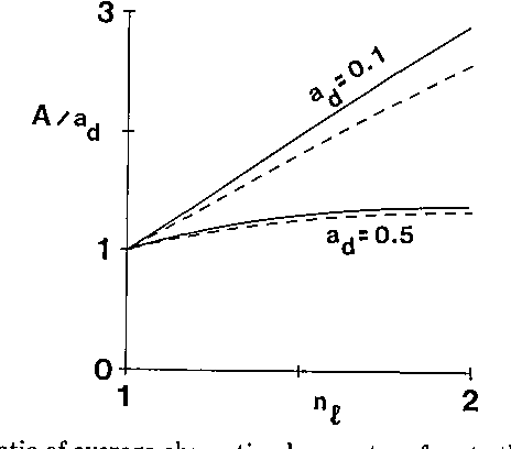 Fig. 2. Ratio of average absorption by a wet surface to that of the dry surface, for varying refractive index of the wetting liquid. For the solid curves a,,, is given by (11), with nr = 2. The dashed curves are drawn for a,, = ad (Angstrom). Inall cases we have setRl = (nl -1)2/