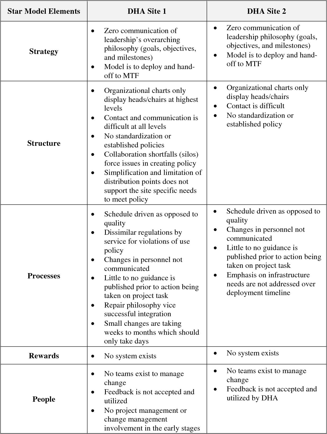Defense Health Agency Organizational Chart Trinity