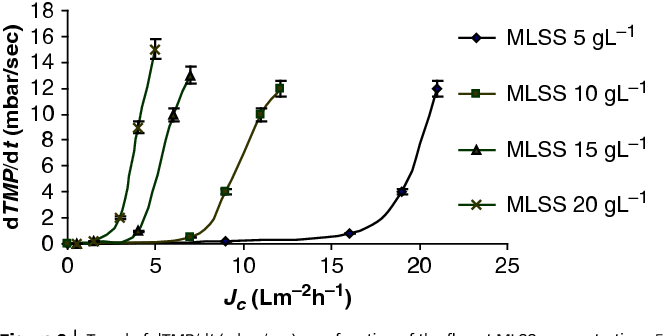 Figure 3 from The effect of mixed liquor suspended solids