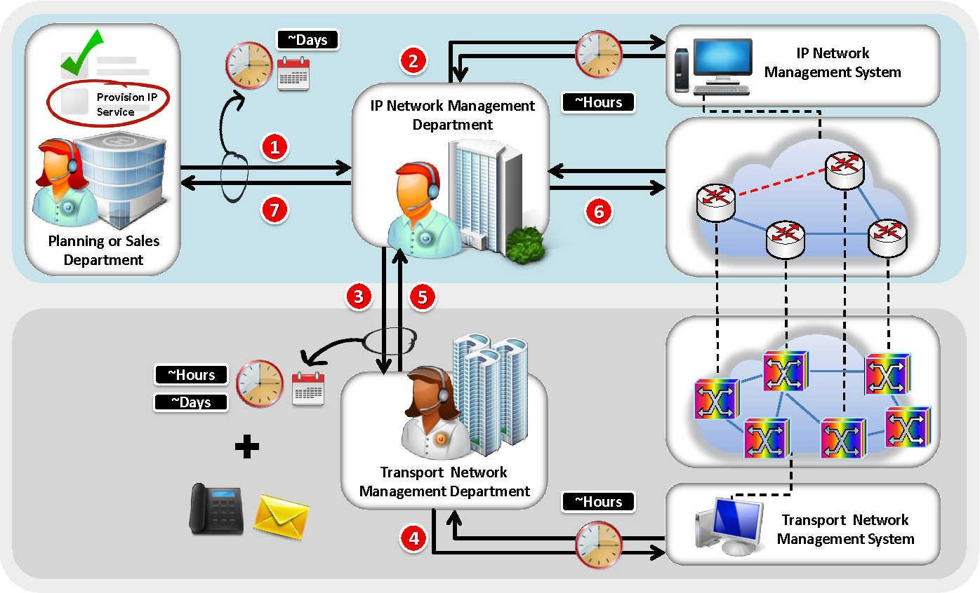 Network Management Challenges and Trends in Multi-Layer and
