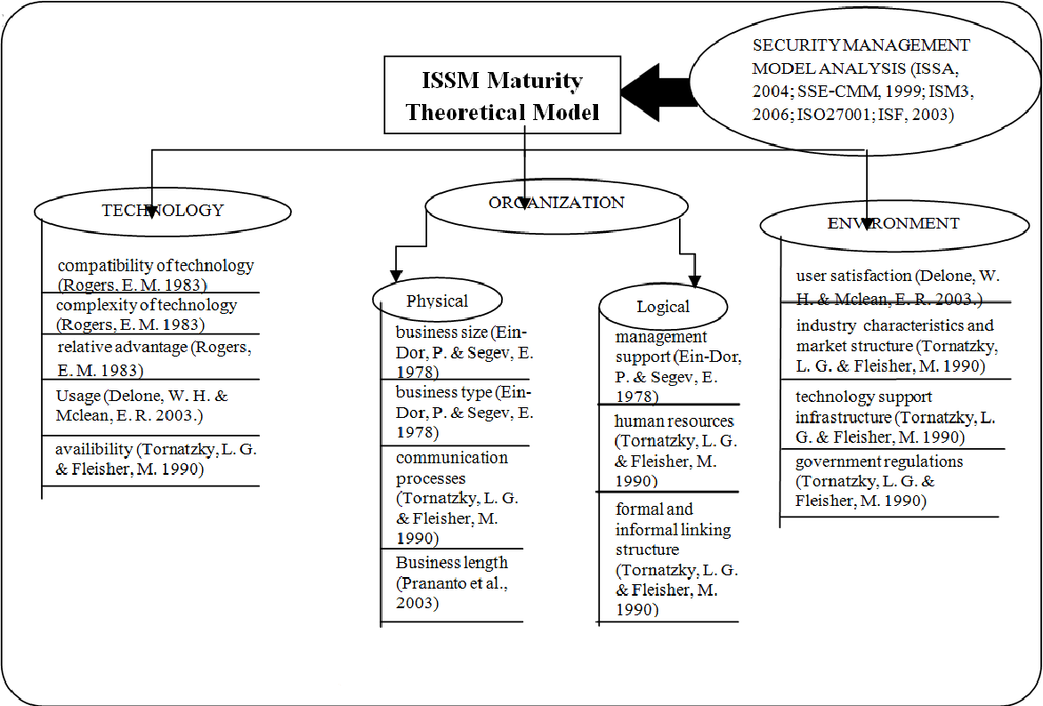 Figure 1 from Information Systems Security Management (ISSM