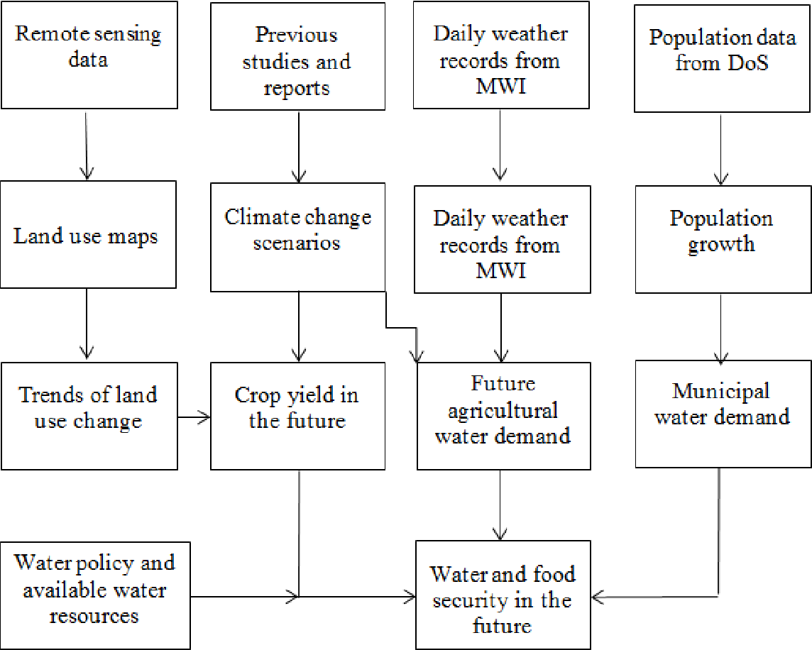 Figure 2 from Impact of Climate and Land Use Changes on