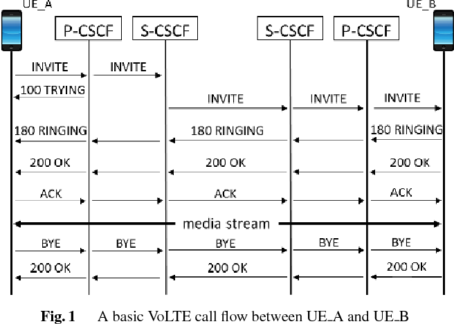 Figure 1 from Detect and Prevent SIP Flooding Attacks in