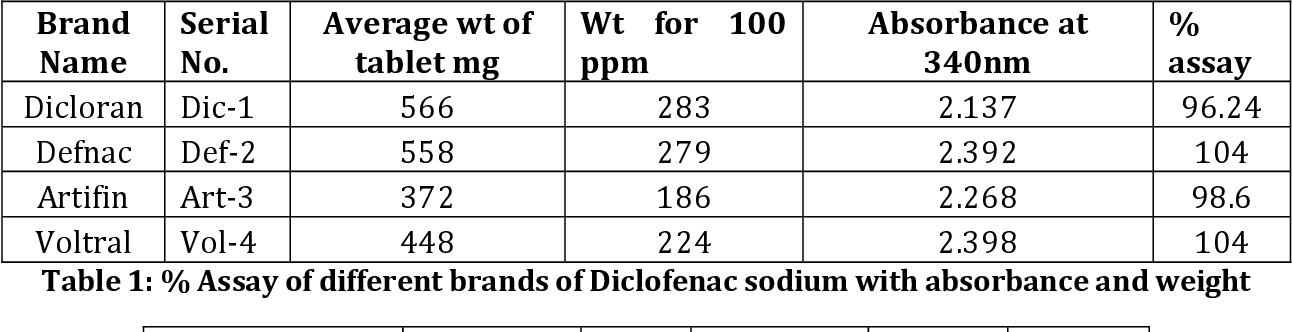 Pdf Uv Spectrophotometric Assay Of Diclofenac Sodium Available Brands Semantic Scholar