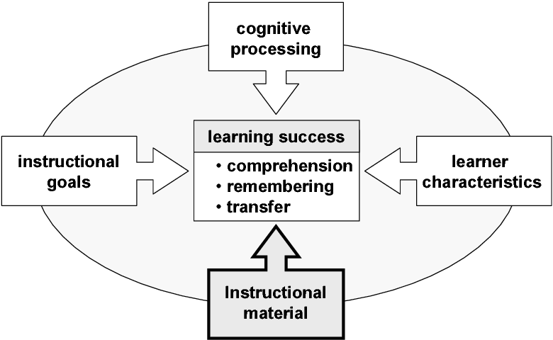 Pdf Levels Of Expertise In Product Development Implications For The Design Of Instructional Material Semantic Scholar