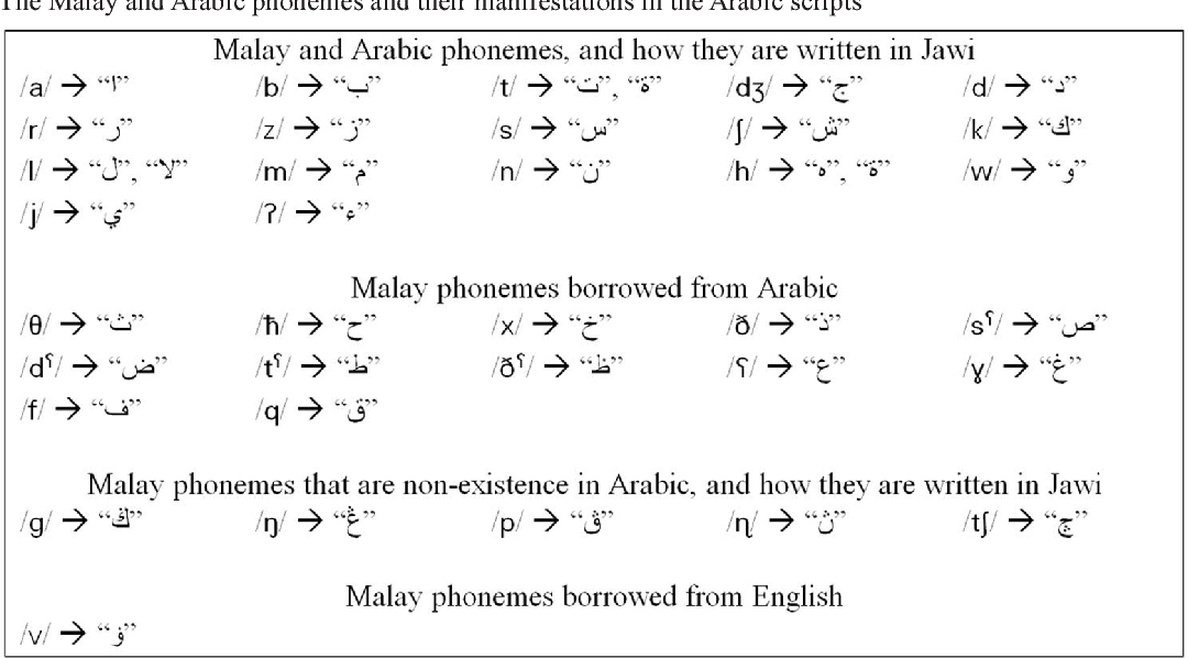 PDF] Arabic Script of Written Malay: Innovative