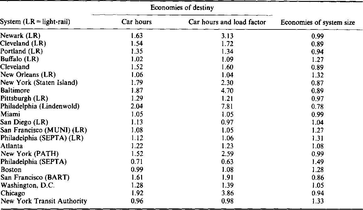 SCALE ECONOMIES IN UNITED STATES RAIL TRANSIT SYSTEMS