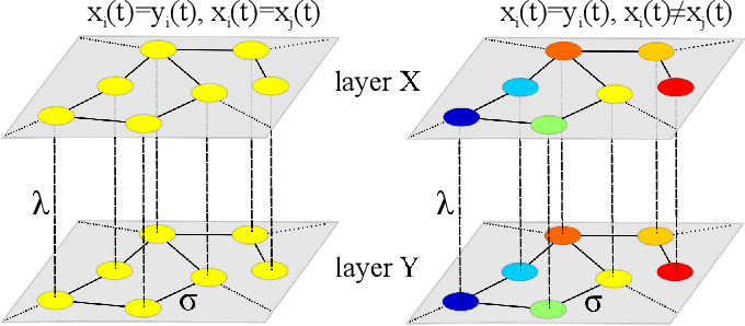 FIG. 1. (Color online) Schematic representation of a multiplex of two layers of identical oscillators, and of the two types of inter-layer synchronization: with (left) and without (right) intra-layer synchronization. Labels and denote the intraand inter-layer coupling strengths, respectively. Each node i (j) in the top (bottom) layer is an m dimensional dynamical system whose state is represented by the vector xi (yj).