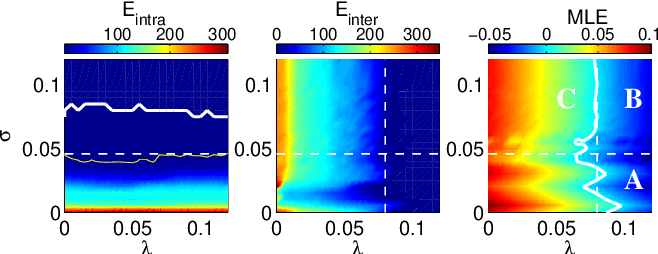 FIG. 3. (Color online). The intra- (left) and inter-layer (middle) synchronization errors (see main text for definitions), and the MLE (right) in the (, ) parameter space. Corresponding color codes are shown in the upper bars. In all panels, the horizontal dashed lines mark the synchronization threshold of each isolated layer ( = 0). In the left panel, the vertical dashed line marks the synchronization threshold of a pair of nodes ( = 0). The thick white (thin yellow) contour line in the left panel is the isoline corresponding to Eintra = 0 (Eintra = 0.01E max