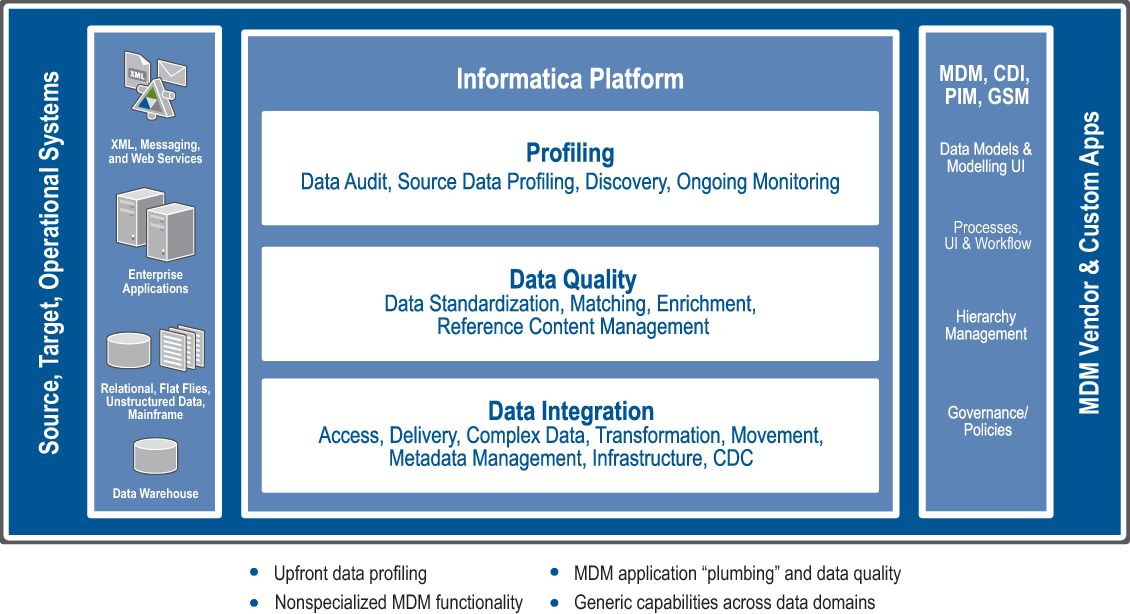 Figure 2 from Key issues in achieving data quality and