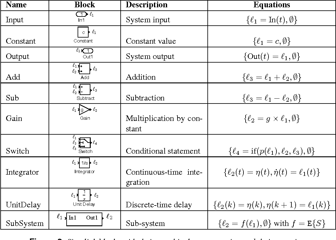 Abstract Simulation: A Static Analysis of Simulink Models