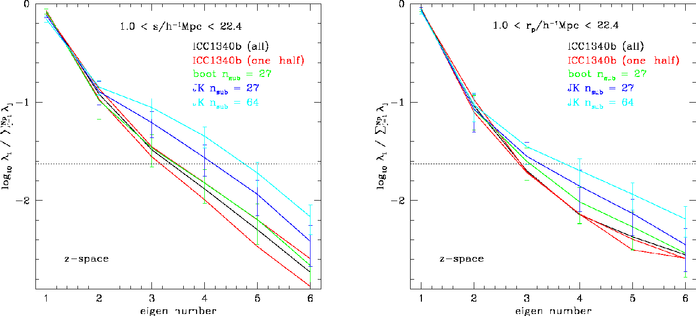 Figure 4 from Statistical analysis of galaxy surveys ― I