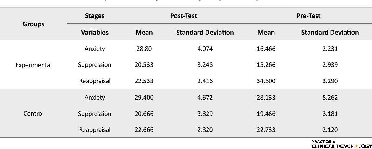 PDF] The Effectiveness of Emotion Regulation Skills Training