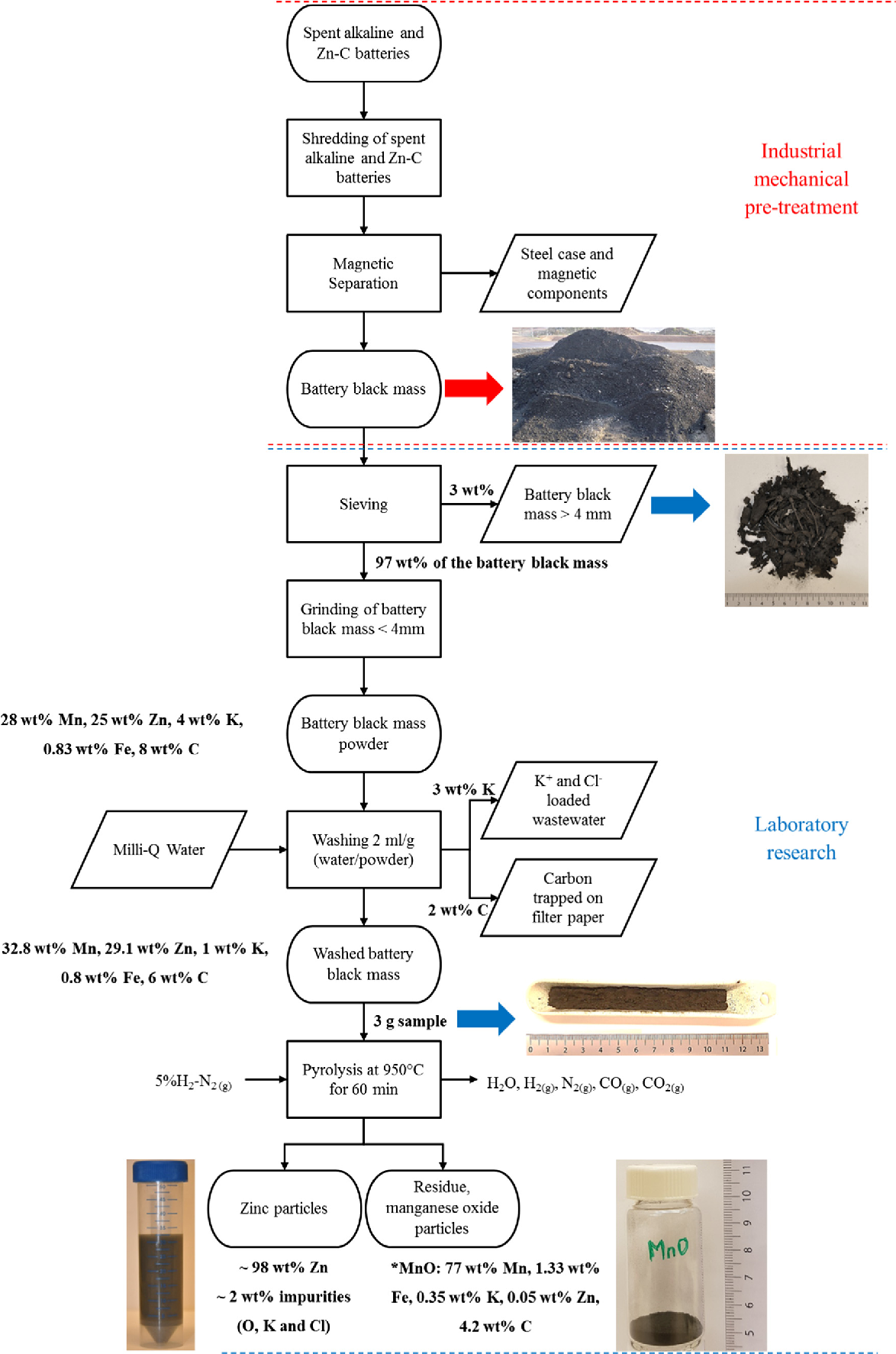 zinc process flow diagram figure 10 from investigation of zinc recovery by hydrogen  zinc recovery