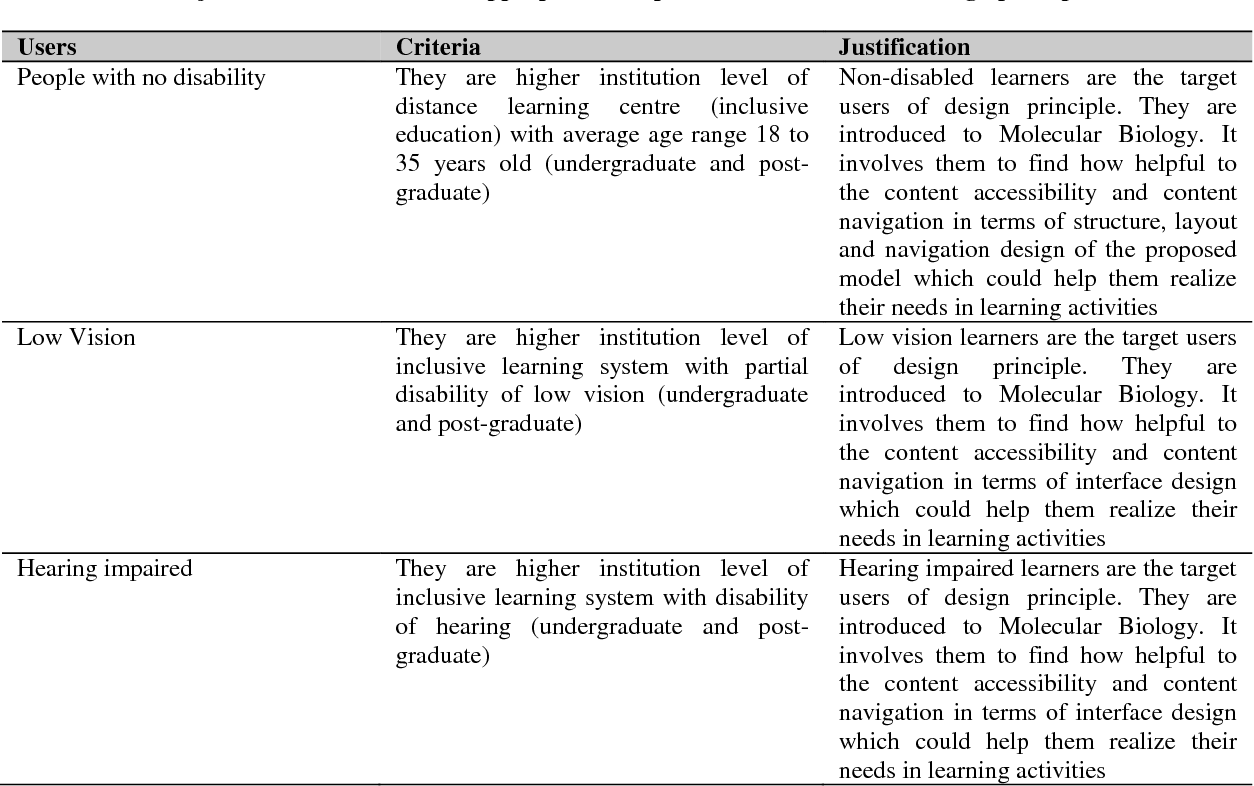 Pdf Instructional Design Principles For Developing A Courseware For Low Vision And Hearing Impairment Semantic Scholar