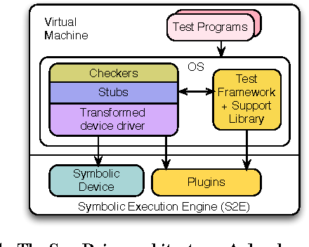 PDF] SymDrive: Testing Drivers without Devices   Semantic Scholar