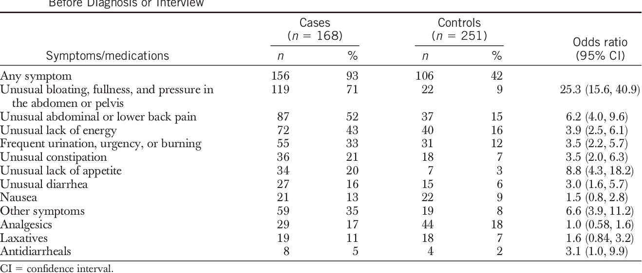 Table 2 From Symptoms Of Ovarian Cancer Semantic Scholar