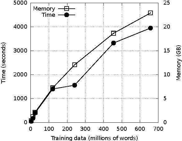 PDF] Efficient estimation of maximum entropy language models