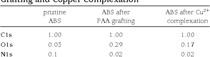 Table 1 from ABS polymer electroless plating through a one