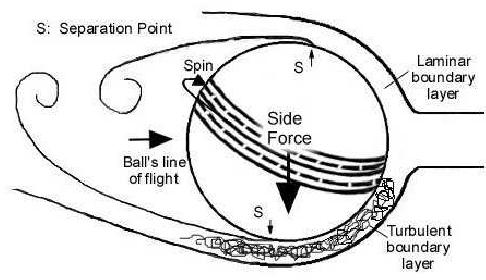 PDF] Fluid Mechanics of Cricket Ball Swing - Semantic Scholar