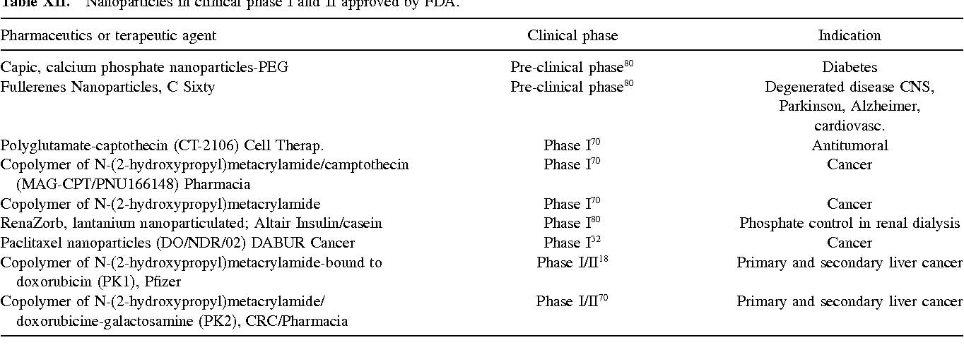 Table XII from New aspects of nanopharmaceutical delivery