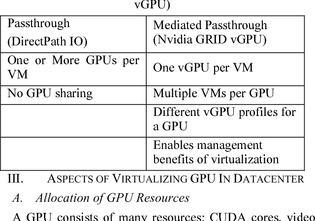Virtualized GPUs in High Performance Datacenters - Semantic