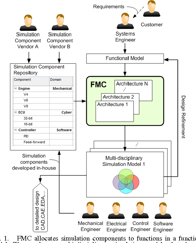 Pdf Multi Disciplinary Integrated Design Automation Tool For Automotive Cyber Physical Systems Semantic Scholar