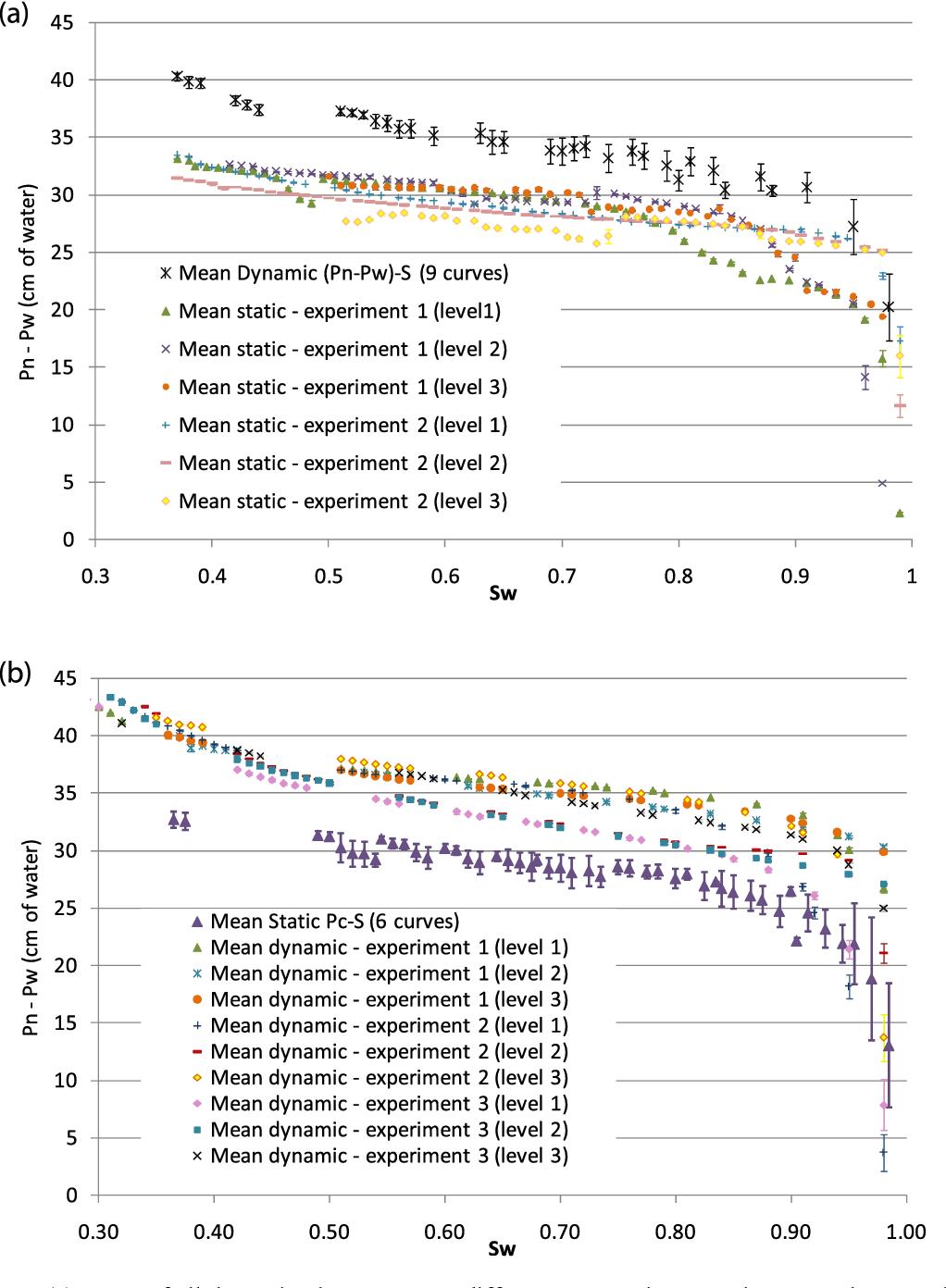 Figure 4 from Experimental investigation of nonequilibrium