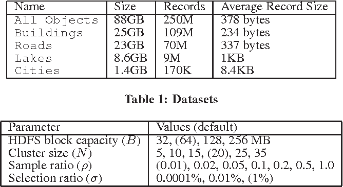 PDF] Spatial Partitioning Techniques in Spatial Hadoop