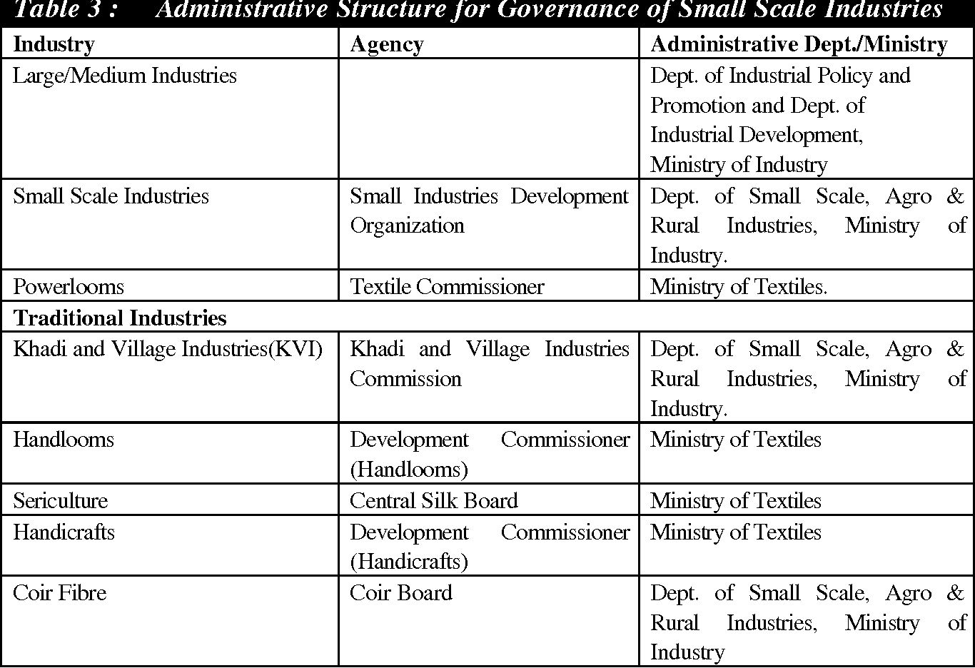 Table 3 from STUDY OF SMALL & MEDIUM ENTERPRISE ( SME