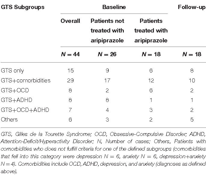 Table 1 from Aripiprazole Improves Associated Comorbid