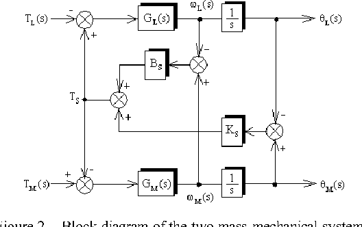 block diagram from state space figure 2 from development of state space model and control design  development of state space model