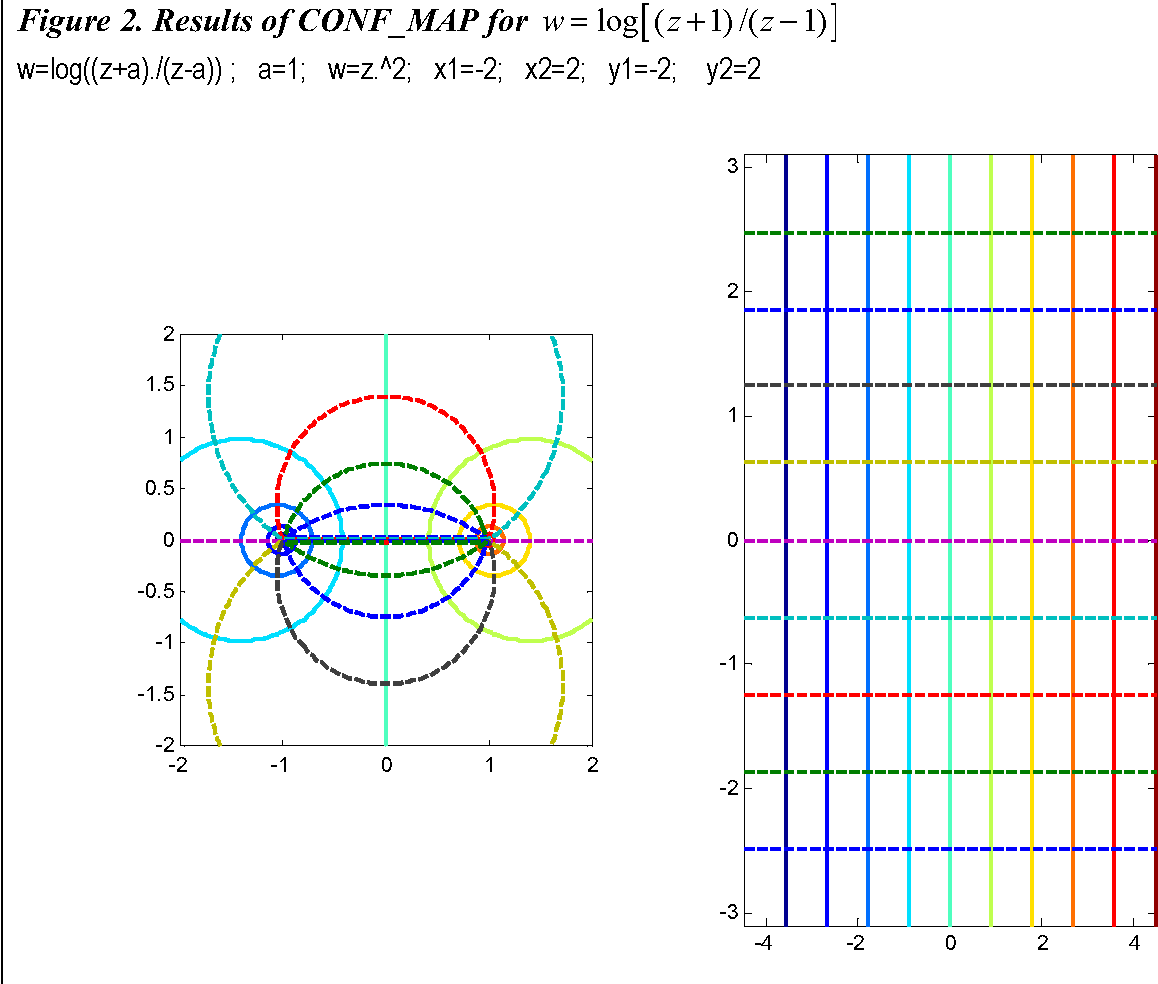 PDF] Static Green's functions with conformal mapping and ... on