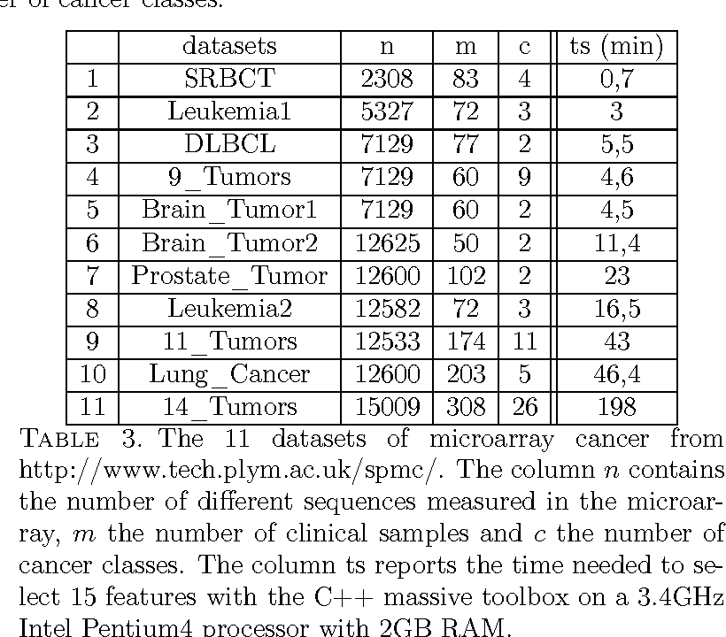 Table 3 from Information-Theoretic Feature Selection in