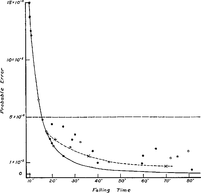 Figure 3 from THE FALLING DROP METHOD FOR DETERMINING