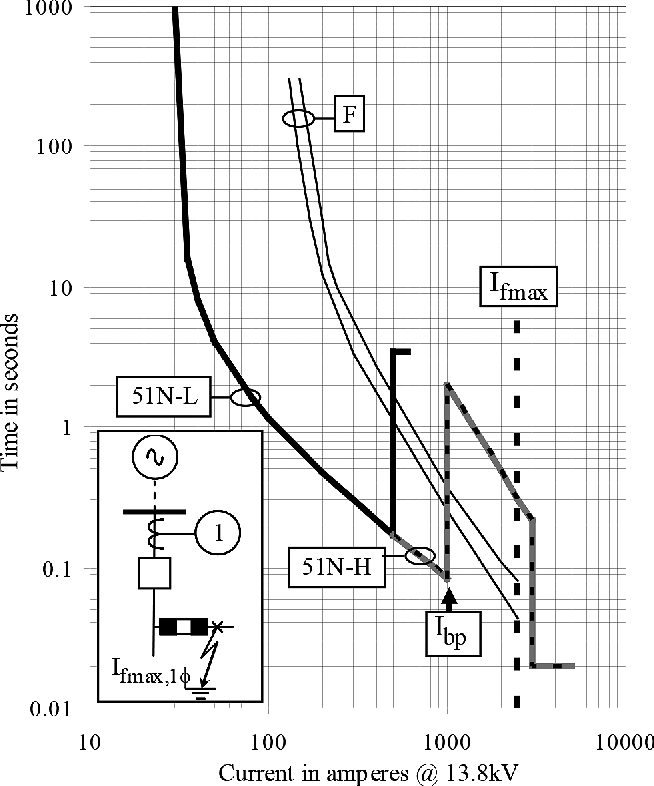 Figure 7 from Nontraditional Relay Curves for the