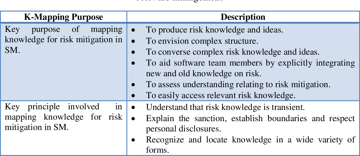 PDF] KNOWLEDGE MAPPING PROCESS MODEL FOR RISK MITIGATION IN