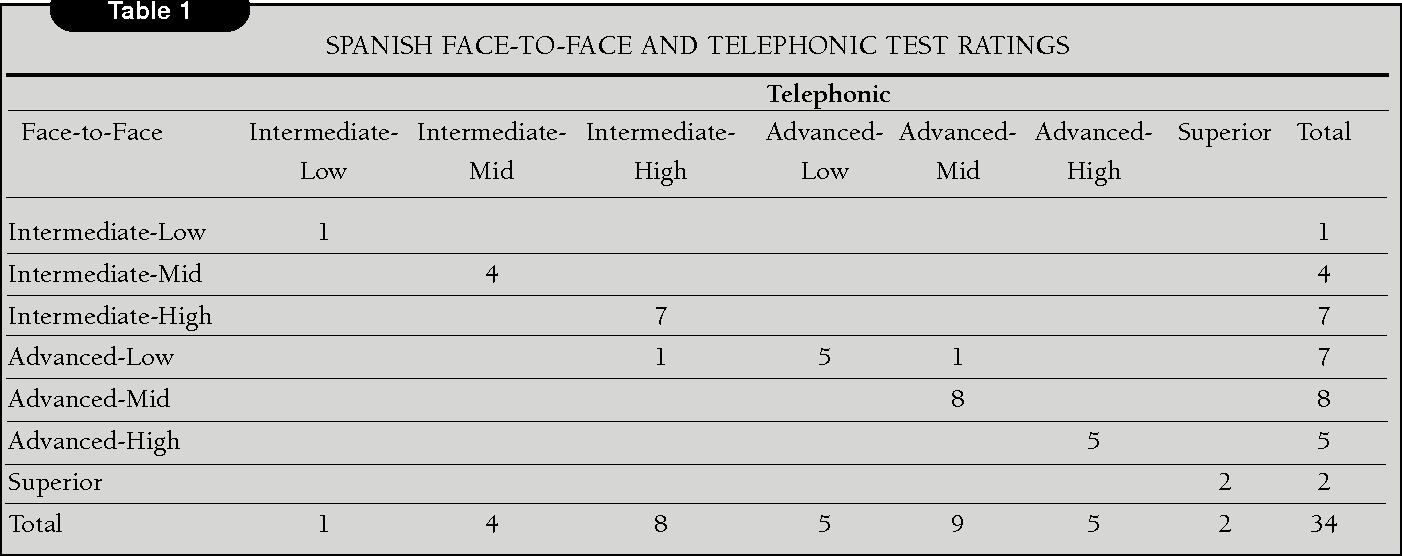 Oral Proficiency Testing in the Real World: Answers to