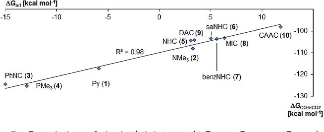 nowy wygląd szczegóły ceny odprawy Figure 3 from How to tame a palladium terminal oxo ...