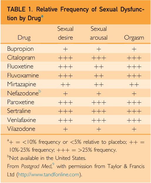 Anti depressant orgasm side effects - Porn Pics & Movies
