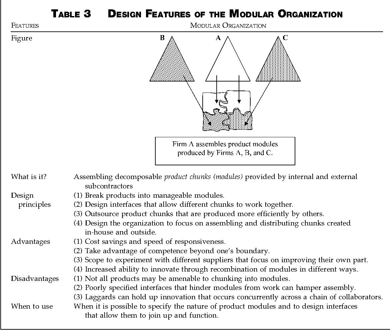 Pdf What Is The Right Organization Design Semantic Scholar