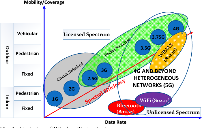 A Survey of 5G Network: Architecture and Emerging