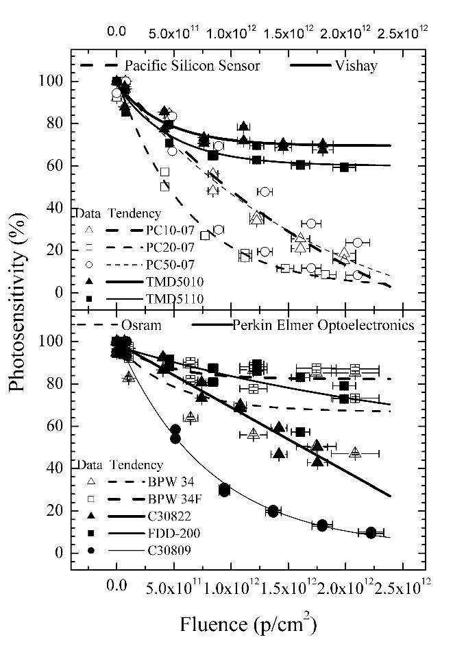 Figure 3 from Proton radiation effects on medium/large area