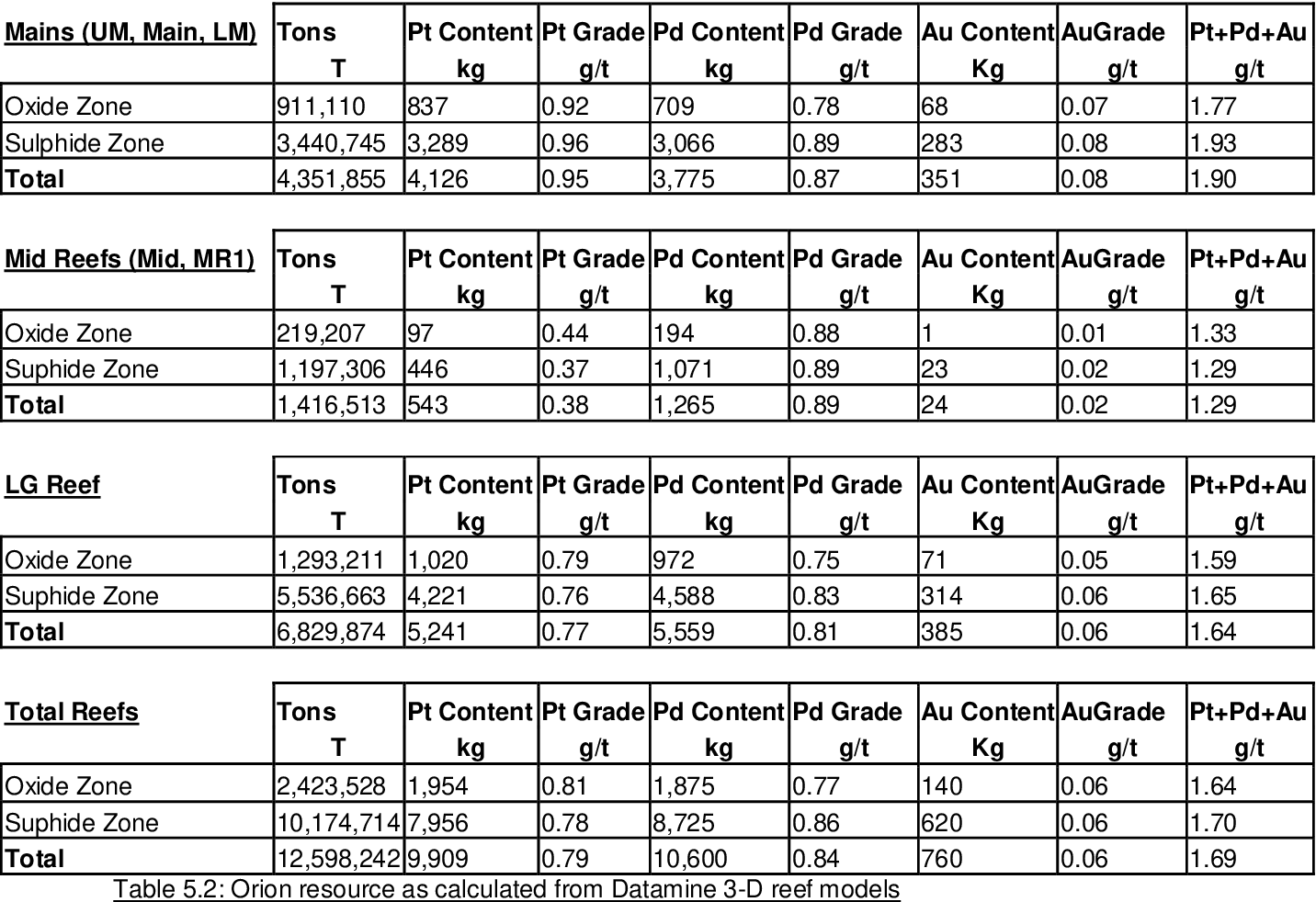 PDF] The viability of the Kalplats Platinum Group Element