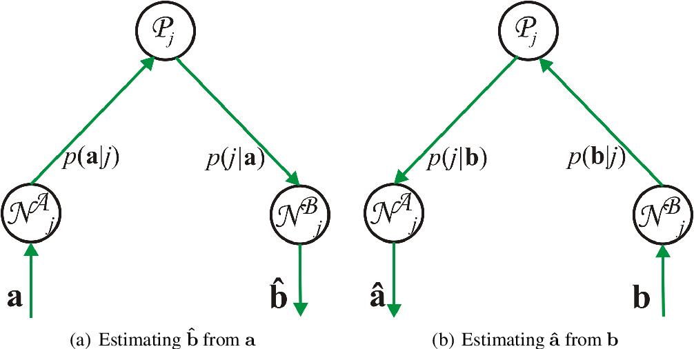 figure 4.3