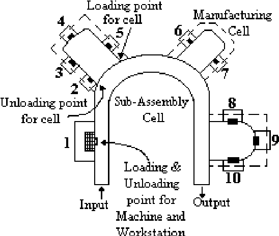 Pdf Inter Cell And Intra Cell Layout Design In A Cellular Manufacturing System Semantic Scholar